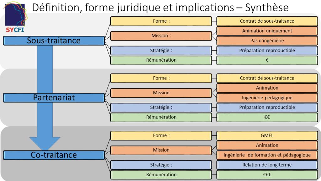 sous-traitance_synthèse