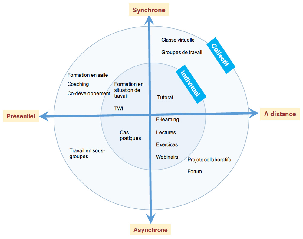 schema-Blended-learning